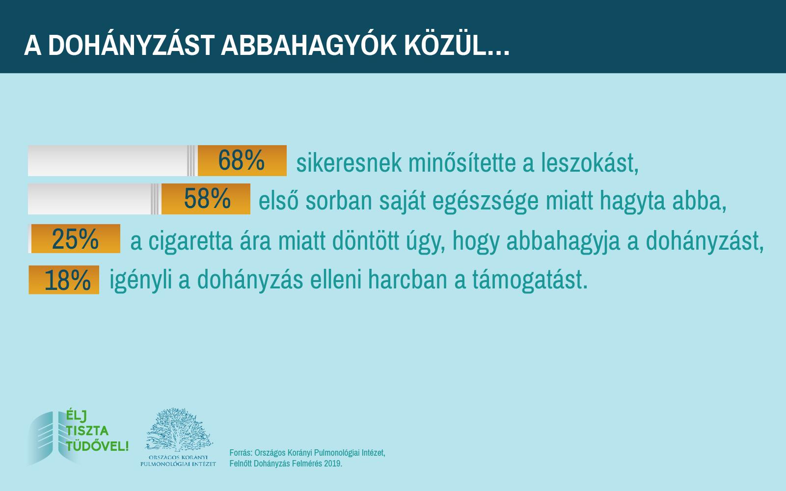 Mit adjon fel a dohányzásról való leszokáshoz. Szívni, vagy nem szívni…