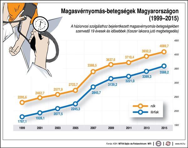 magas vérnyomás diagramok)
