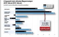 3,1 százalékkal nőttek a fogyasztói árak februárban