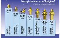 Horváth Ildikó: az egészséges alvás az egészséges élet része