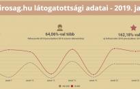 Alaposan felpörgött a birosag.hu weboldal látogatottsága – kattintson rá Ön is!