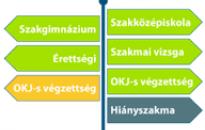 Szakképzési ösztöndíj pályázat