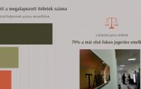 Tovább nőtt a megalapozott ítéletek száma: folyamatosan javuló tendencia jellemzi a magyar igazságszolgáltatást