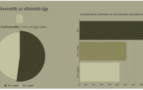 Egyre kevesebb a bíróságokon az elhúzódó ügy – majdnem 80%-os javulás 2010-hez képest
