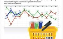 KSH: áprilisban is élénk volt a kiskereskedelmi forgalom