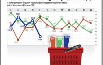 KSH: 3,0 százalékkal bővült a kiskereskedelmi forgalom májusban