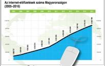 Magyarországon a legalacsonyabb az internetezés adója