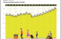 Szállodaszövetség: 2017 minden mutatót érintően rekordév volt