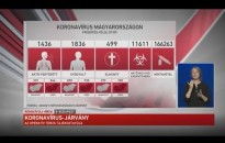 Embedded thumbnail for Kanizsa TV Híradó - 2020. május 26.