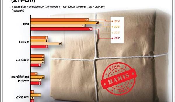 Hamisítás Elleni Nemzeti Testület: továbbra is a patikákban bízik a gyógyszervásárlók többsége